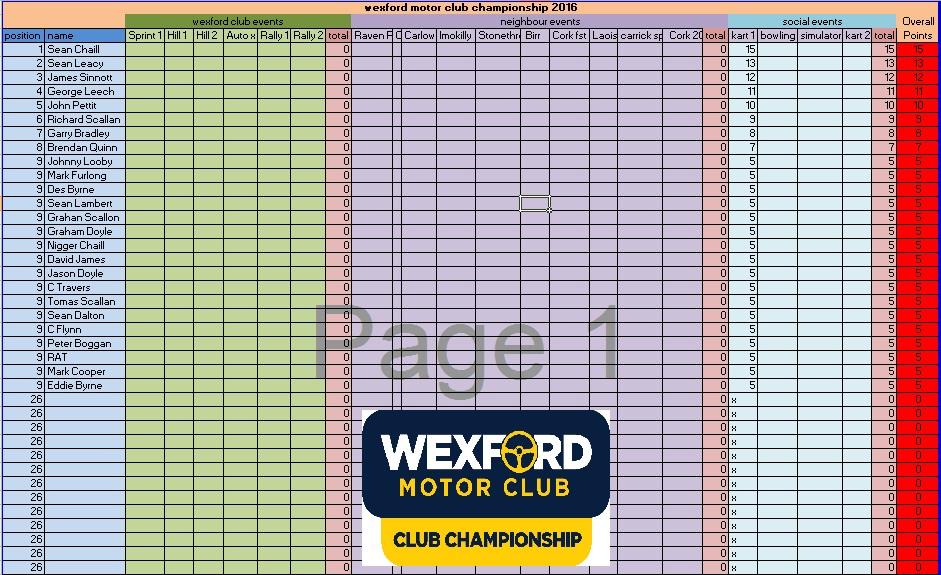 WMC Points After Round 1