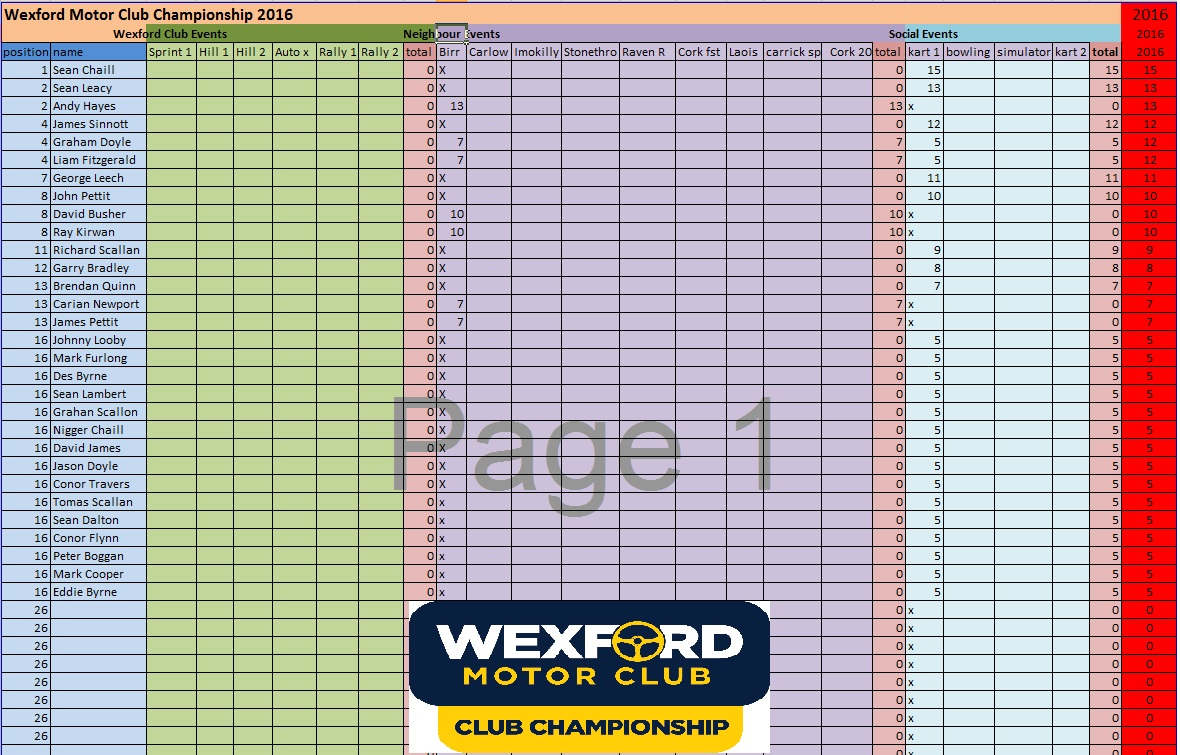 WMC Points After Round 2